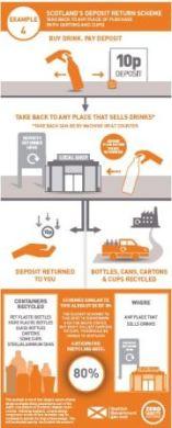 example 4 Deposit return scheme