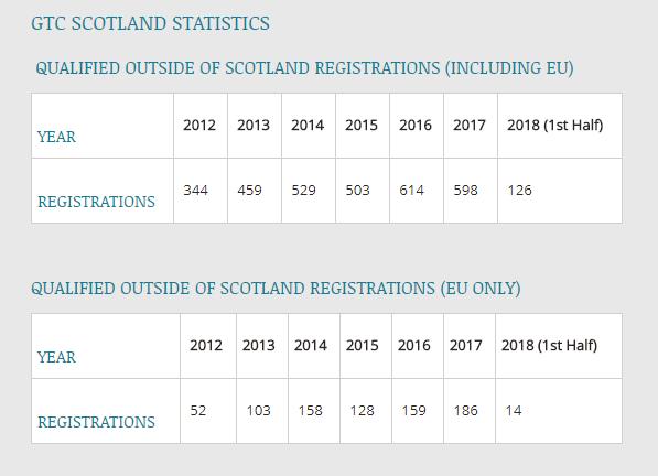 GTCS stats