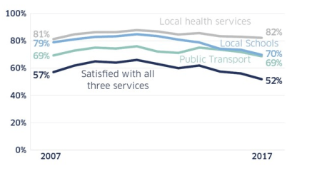 satisfaction with public services 2017