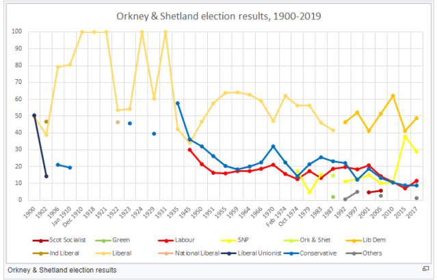 Orkney and Shetland  general election results
