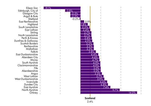 SPICe 2019 LocalGov Facts and Figures Per head percentage