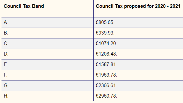 Orkney Council Tax 2020