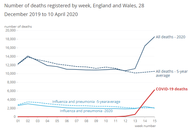 England and Wales deaths Covid 19 10th of April 2020