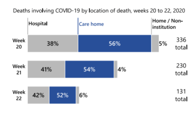 Deaths in Care Home 31st of May 2020 NRS