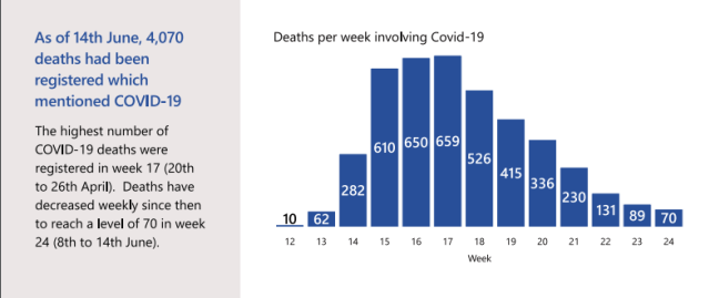 Deaths involving Covid19 MRS 14th June 2020
