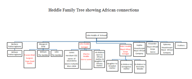 Heddle Family Tree showing West African Connections
