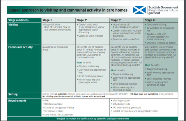 Staged approach to Care Home Visiting