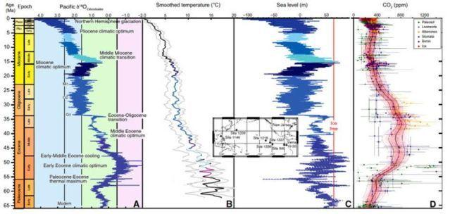 seismic recordings Latest palaeoclimate data for the Cenozoic Era.