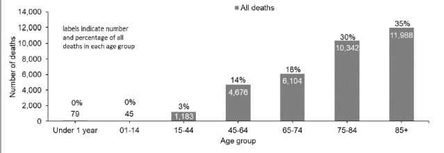 all deaths by age
