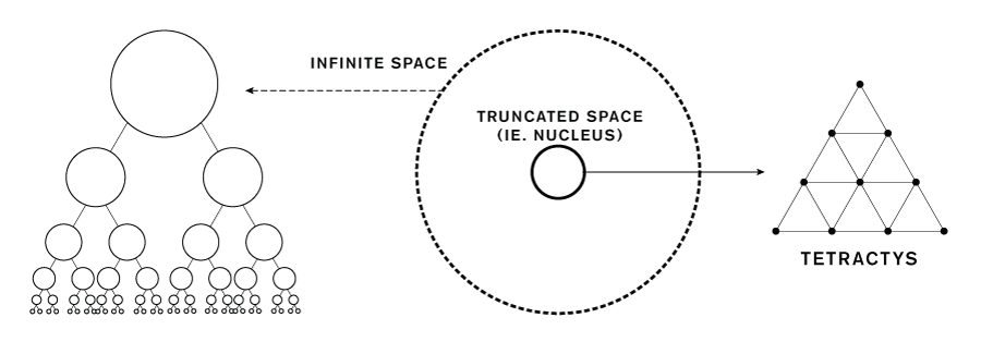 Truncated Hierarchical Tetractys