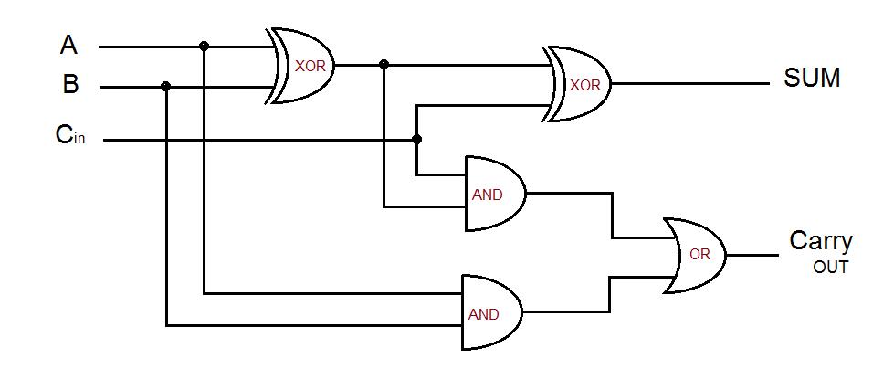Full Adder Circuit Diagram