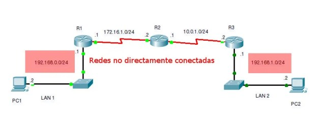 Redes no directamente conectadas R2