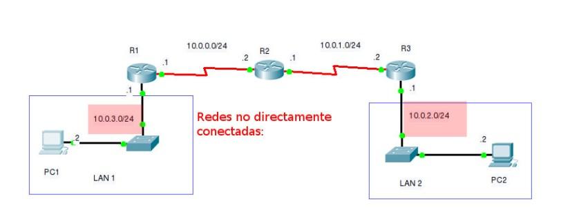 Topología de la red - Configuración de rutas estáticas.