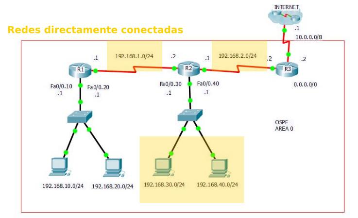 2 - Configuración de OSPF - Redes directamente conectadas