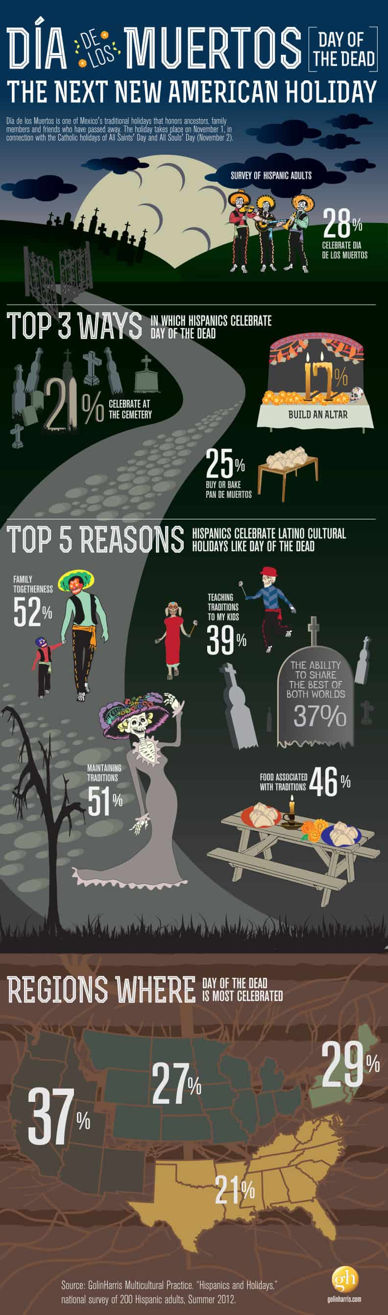 Who celebrates Day of the Dead in the United States? A 2012 survey of Hispanic adults revealed that 28 percent said the celebrated the holiday, with most of them going to a cemetery, building an altar or buying or baking pan de muerto in honor of loved ones who have passed. See more statistics on this Mexican holiday on theothersideofthetortilla.com.