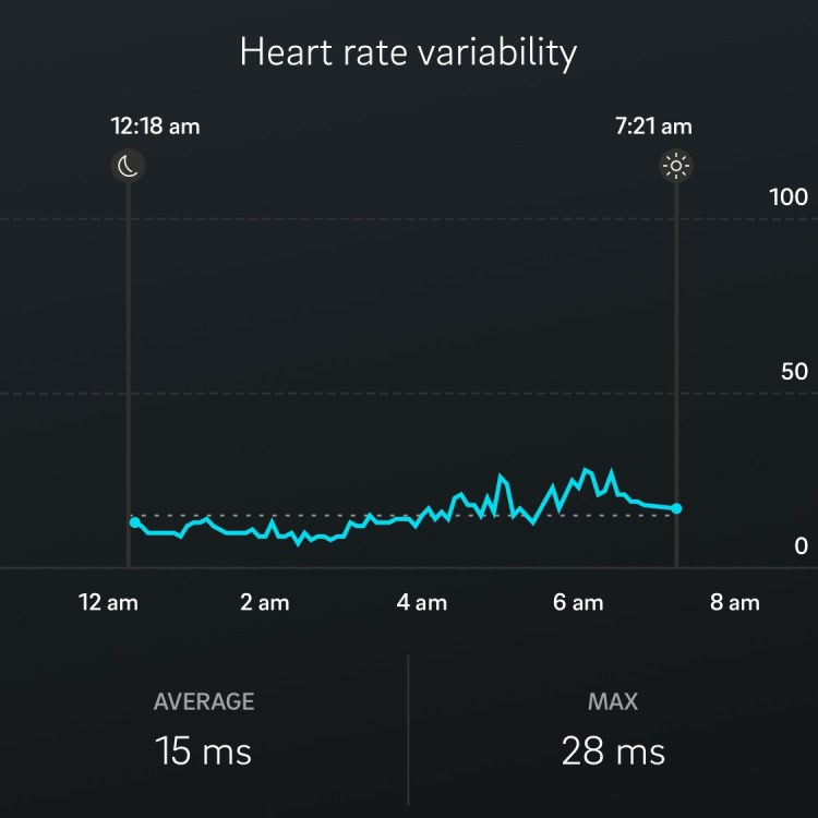 Oura ring fitness tracker report: my low HRV after alcohol