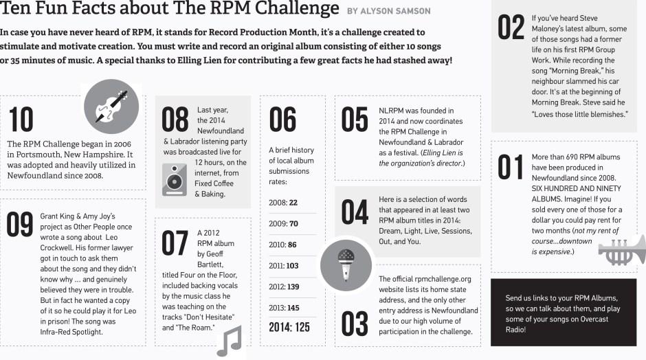 RPM-2