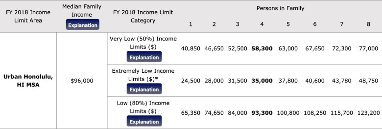 FY_2018_Income_Limits_Documentation_System_--_Summary_for_Honolulu_County__Hawaii