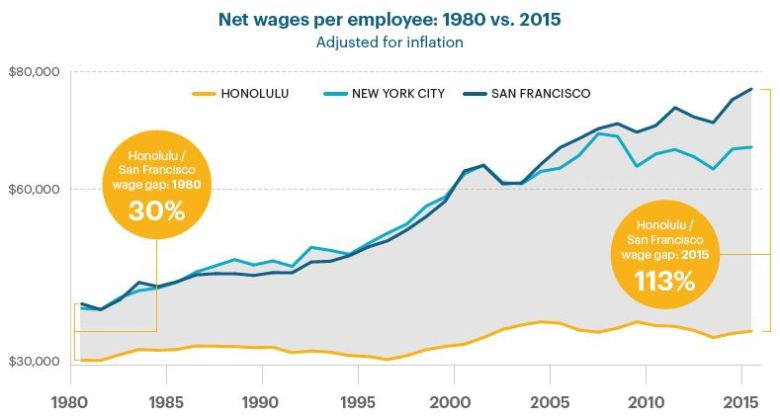 Net wages line graph
