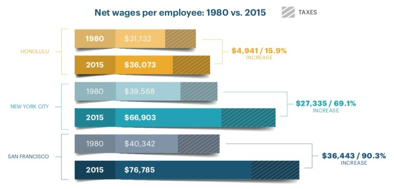 Taxes part 1 - gross wages