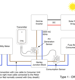 what is a type 1 solar pv installation  [ 3016 x 2091 Pixel ]