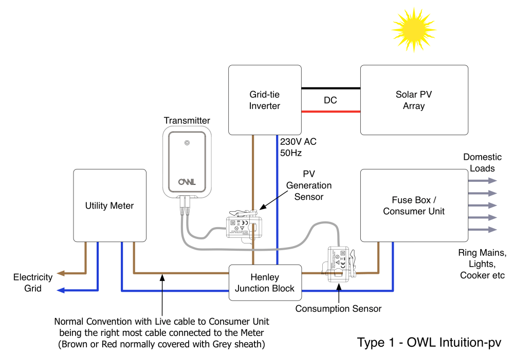 medium resolution of what is a type 1 solar pv installation
