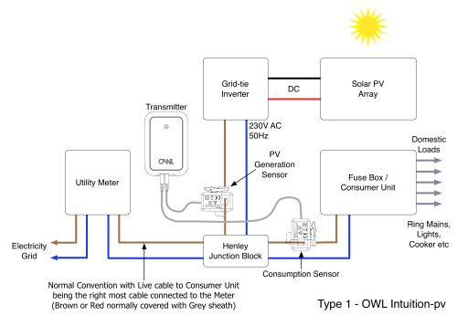 small resolution of what is a type 1 solar pv installation