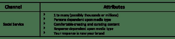 social customer service team attributes