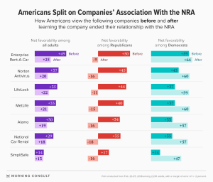 Poll: Companies facing backlash over breaking ties with NRA