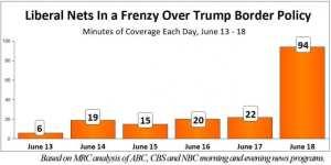 Mainstream Media only spent 6 minutes covering Obama detaining children at border