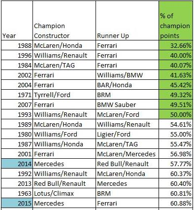 Constructor runner up % points