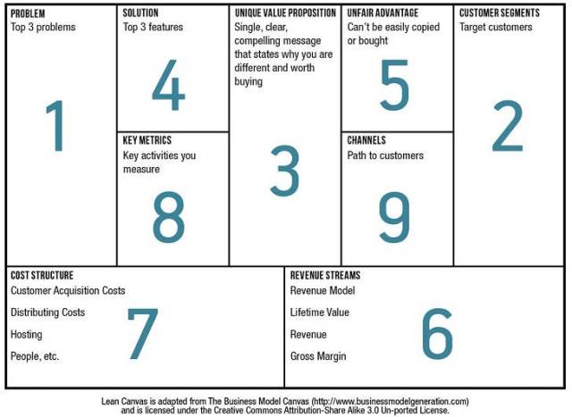 Business Model Canvas Compound Learning