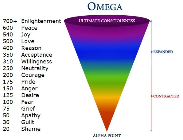 vibrational chart of emotions