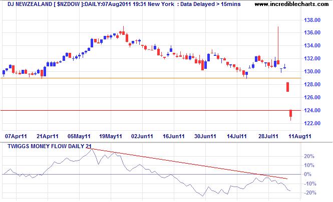 Dow Jones New Zealand Index