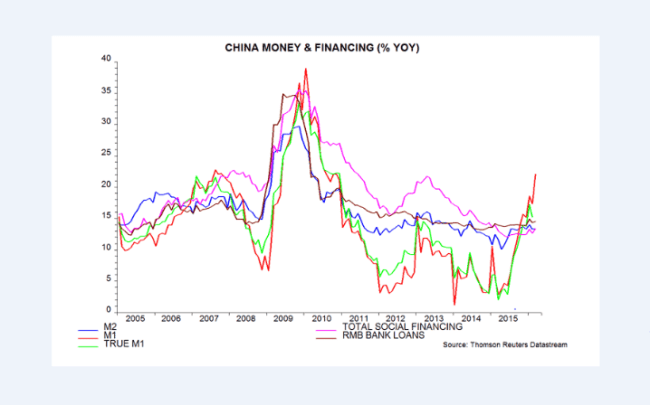 China Money and Credit Growth