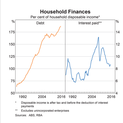 Australia Credit to GDP