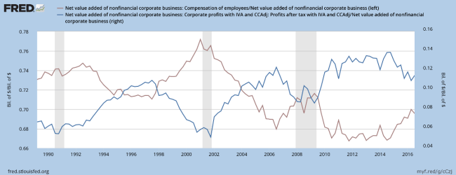 Profits After Tax v. Employment Costs as a Percentage of Value Added