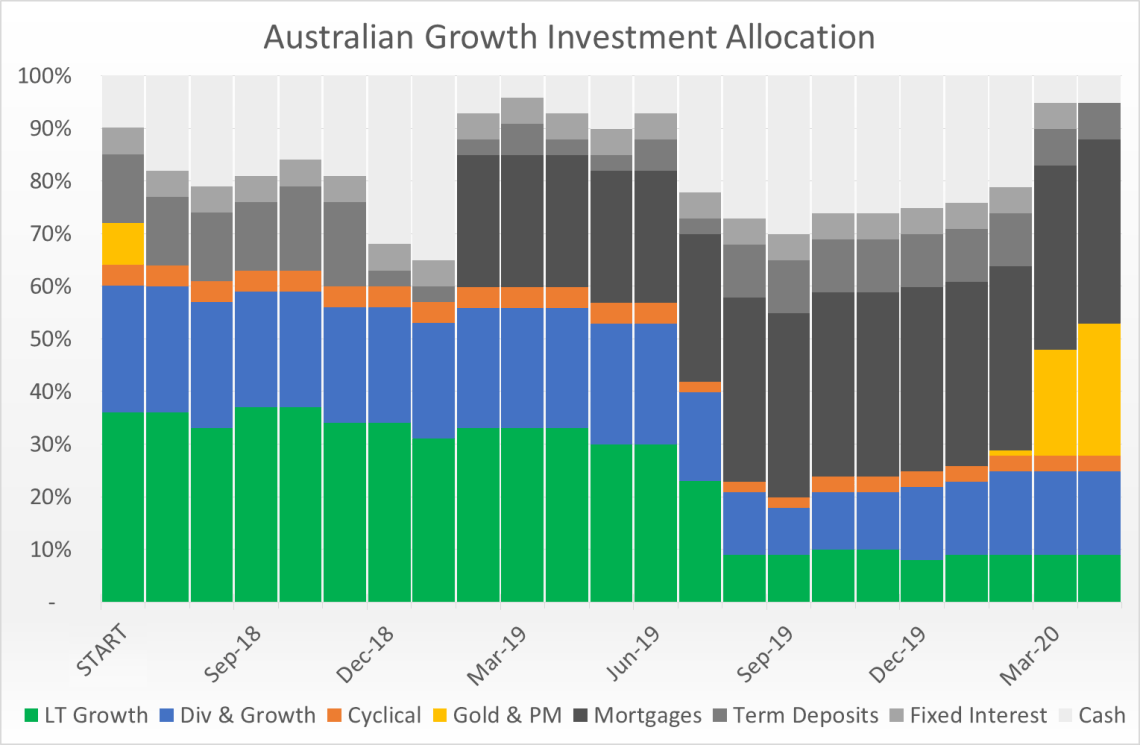 Australian Growth Past Allocations
