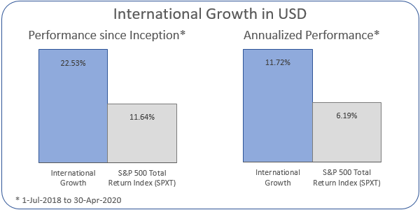 International Growth in USD Annualized Performance 1-Jul-2018 to 30-Apr-2020: Portfolio 11.72%, S&P 500 Total Return Index 6.19%