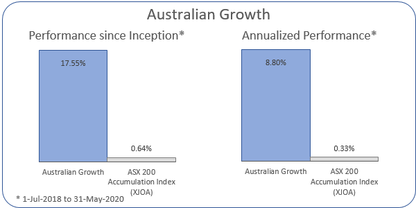 Australian Growth Annualized Performance 1-Jul-2018 to 31-May-2020: Portfolio 8.8%, ASX 200 Accumulation Index 0.33%