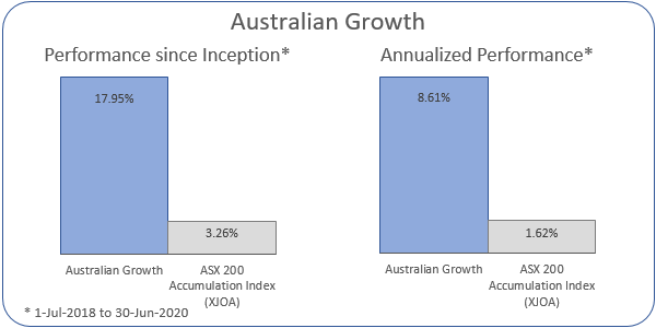Australian Growth Annualized Performance 1-Jul-2018 to 30-Jun-2020: Portfolio 8.61%, ASX 200 Accumulation Index 1.62%