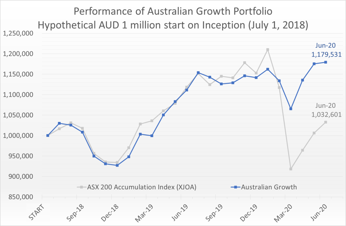 Hypothetical AUD 1 million invested on July 1, 2018 would have grown to 1.18 million by June 30, 2020, compared to the ASX 200 Accumulation Index (XJOA) which would have grown to 1.03 million.
