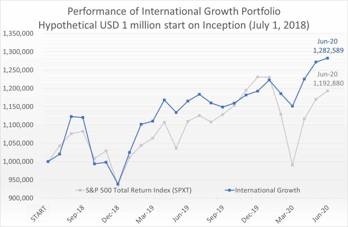 Hypothetical USD 1 million invested on July 1, 2018 would have grown to 1.28 million by June 30, 2020, compared to the S&P 500 Total Return Index (SPXT) which would have grown to 1.19 million.