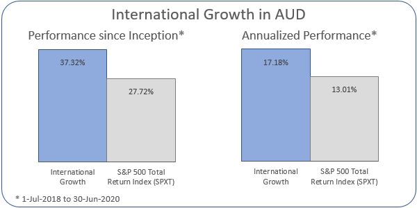 International Growth in AUD Annualized Performance 1-Jul-2018 to 30-Jun-2020: Portfolio 17.18%, ASX 200 Accumulation Index 13.01%