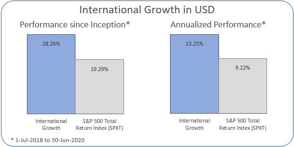 International Growth Annualized Performance 1-Jul-2018 to 30-Jun-2020: Portfolio 13.25%, ASX 200 Accumulation Index 9.22%
