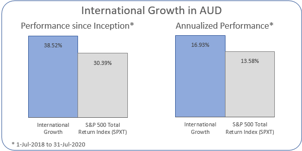 International Growth in AUD Annualized Performance 1-Jul-2018 to 31-Jul-2020: Portfolio 16.93%, ASX 200 Accumulation Index 13.58%