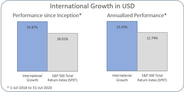 International Growth Annualized Performance 1-Jul-2018 to 31-Jul-2020: Portfolio 15.03%, ASX 200 Accumulation Index 11.74%