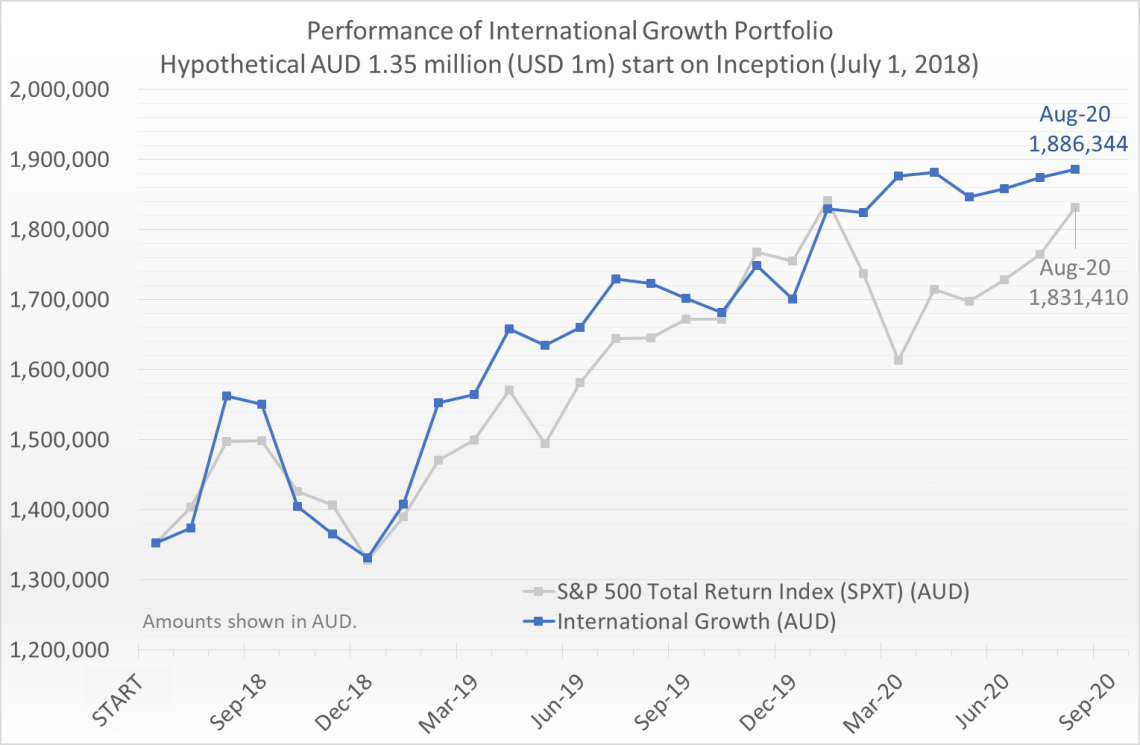 Hypothetical AUD 1.35 million (equivalent of USD 1 million) invested on July 1, 2018 would have grown to 1.89 million by August 31, 2020, compared to the S&P 500 Total Return Index (SPXT) which would have grown to 1.83 million.
