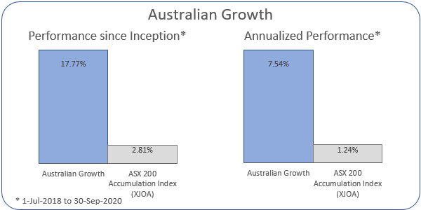 Australian Growth Annualized Performance 1-Jul-2018 to 30-Sep-2020: Portfolio 7.54%, ASX 200 Accumulation Index 1.24%