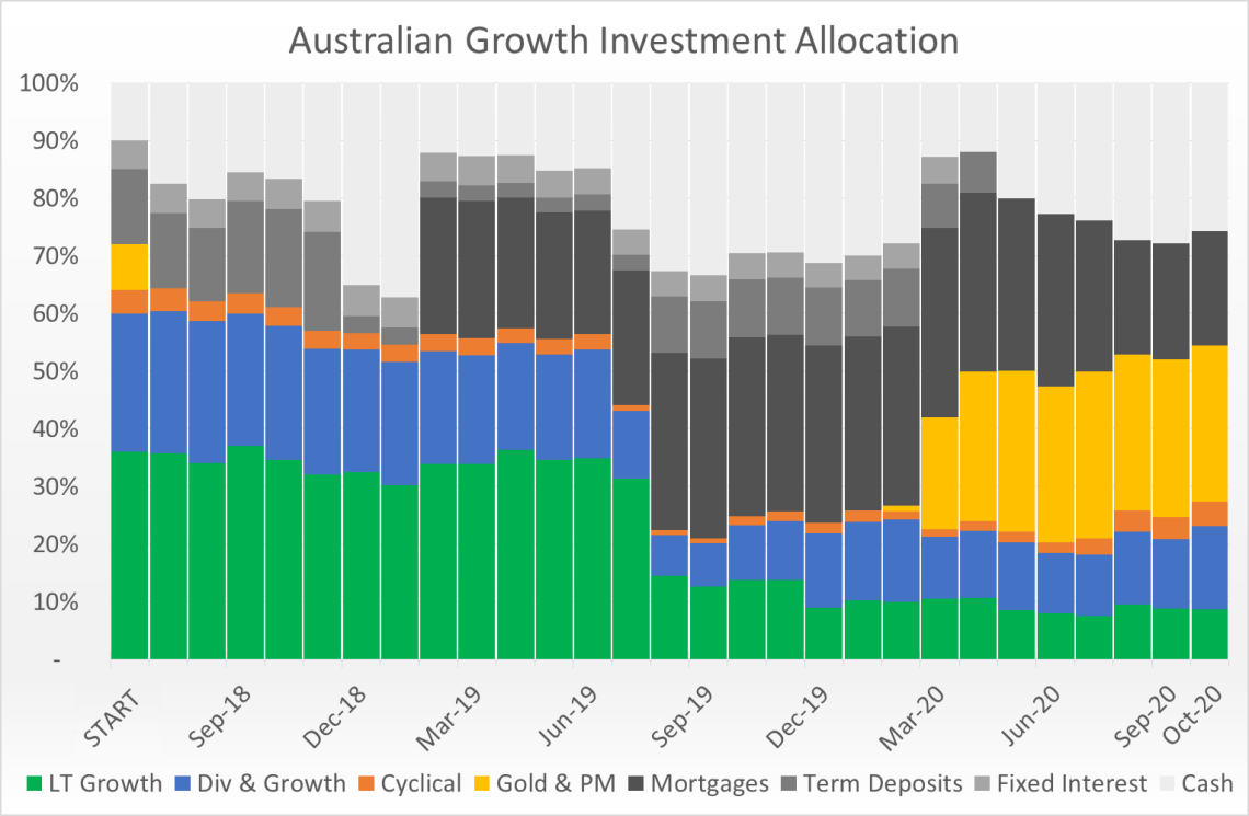 Australian Growth Past Allocations
